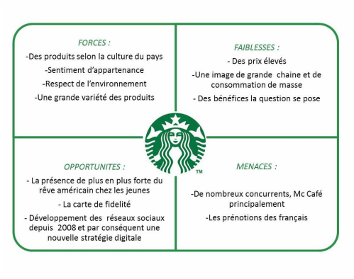 Conclusion Starbucks